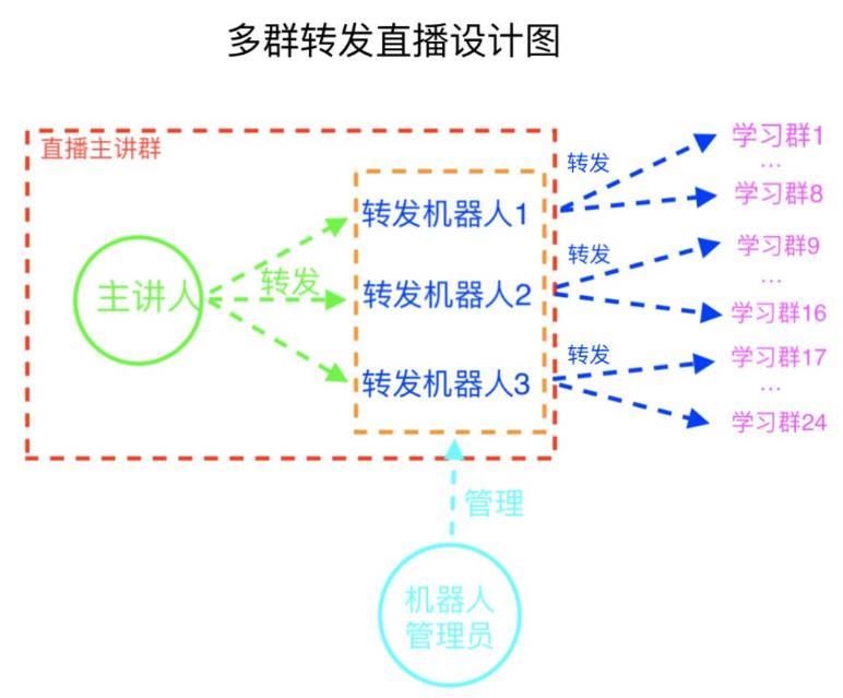 微信群转发机器人原理